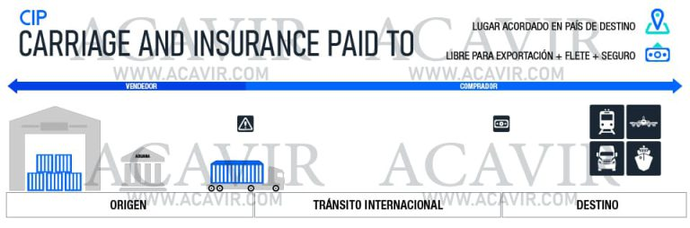 Carriage and Insurance Paid To - CIP - Reglas Incoterms ...